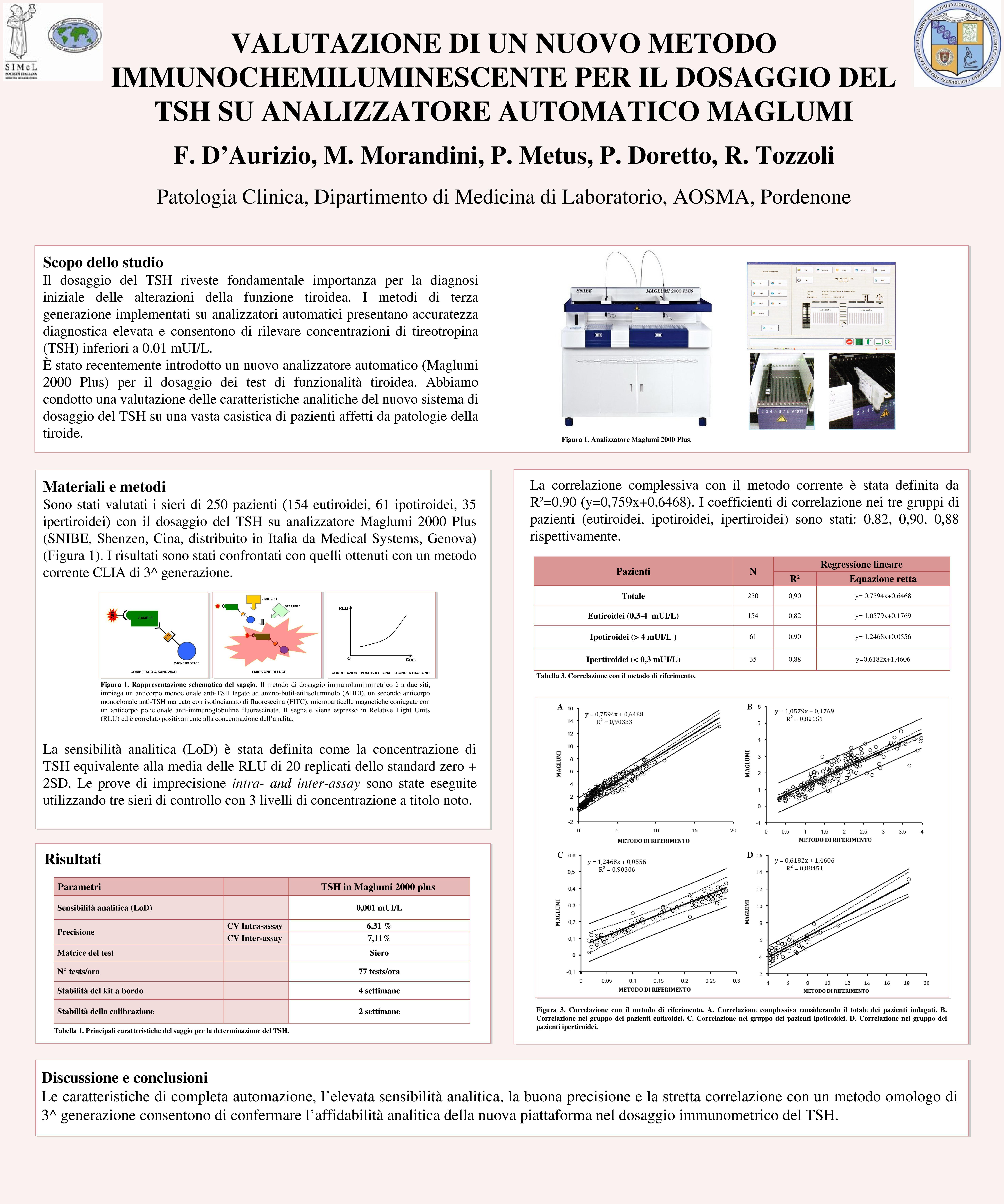 MAGLUMI TSH, Poster 088 SIMeL 2012, DAurizio et al-page-001